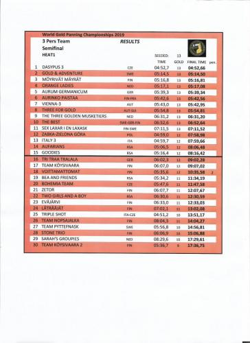 Semifinal 3 member Team