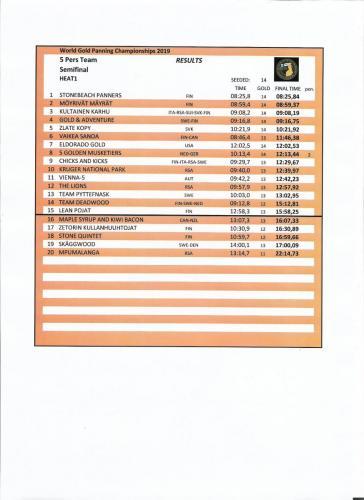 Semifinal 5 member Team